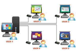 Multi user Multitasking OS
