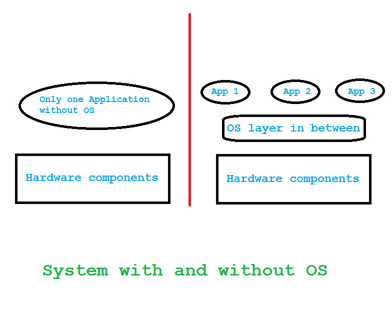 Example of a system with and without an Operating System
