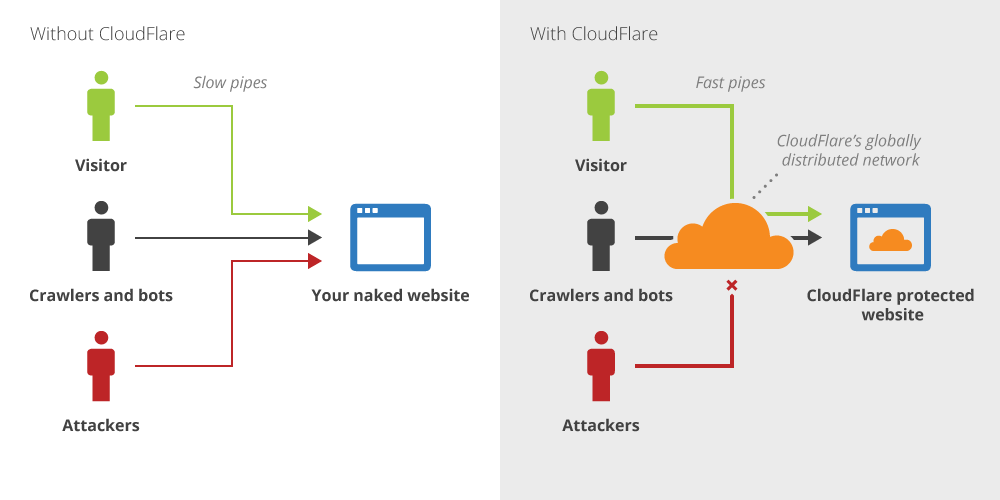 How Cloudflare stops attackers